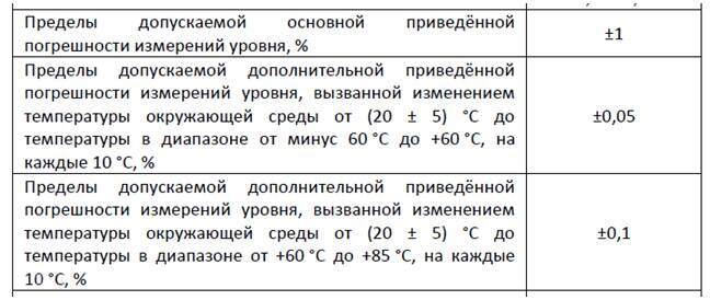 Пример корректного указания сведений о погрешностях в паспорте изделия