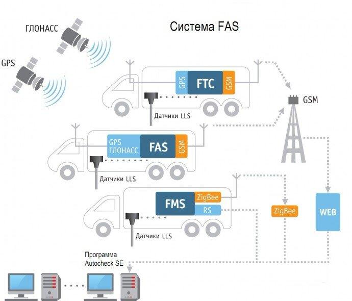 Состав системы FAS