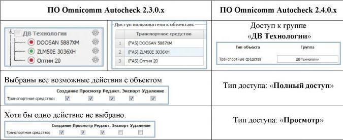 Таблица 1 – Пример преобразования прав доступа при обновлении версии 2.3.0.х на версию 2.4.0.х.