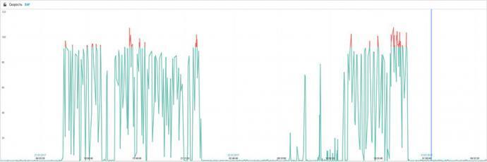 График скорости с превышениями порога