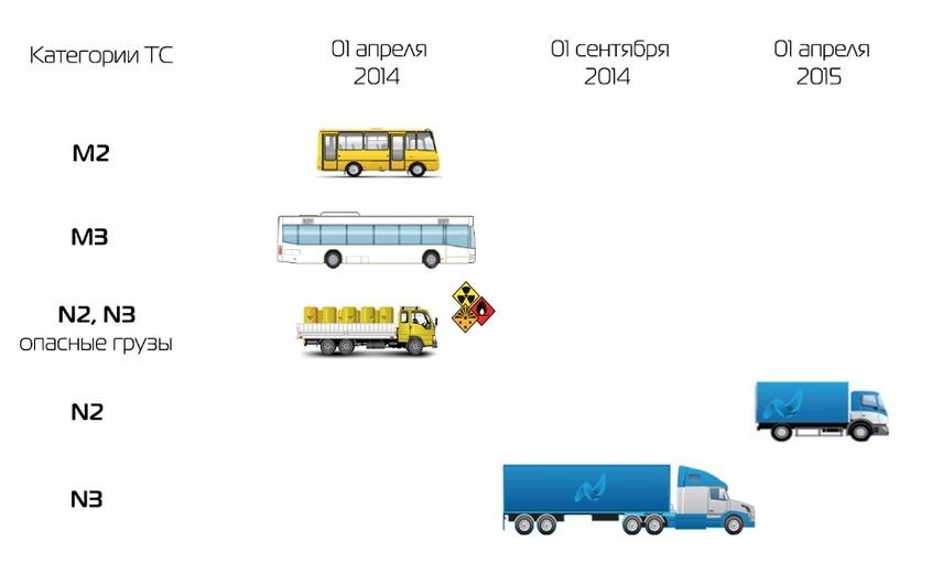 Порядок оснащения транспортных средств тахографами