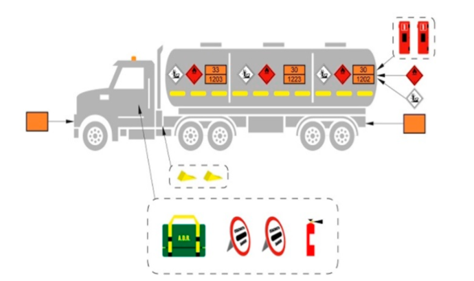 Маркировка на многосекционный бензовоз для перевозки разных опасных грузов