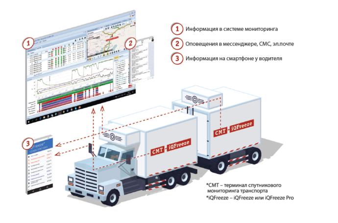 Контроль температурно влажностного режима рефрижераторной установки