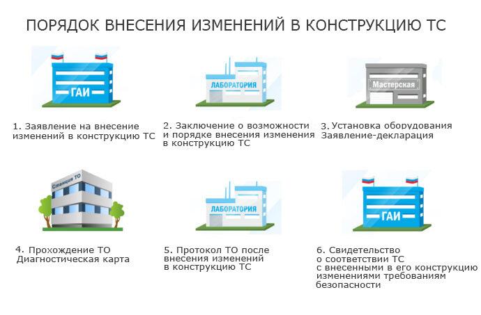 Внесение изменений в конструкцию транспортного средства (самостоятельно)